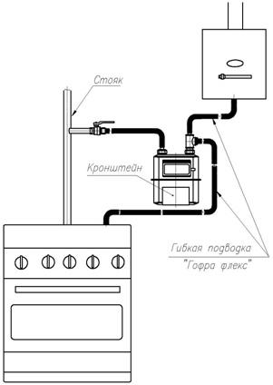 установка счетчика газа ВК